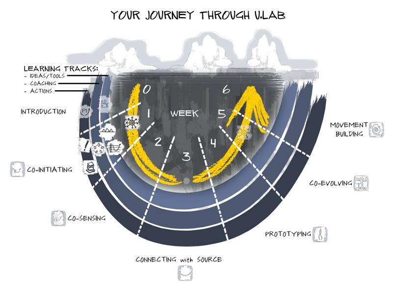 Journey U.Lab